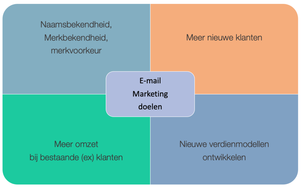 E-mail marketing doelen